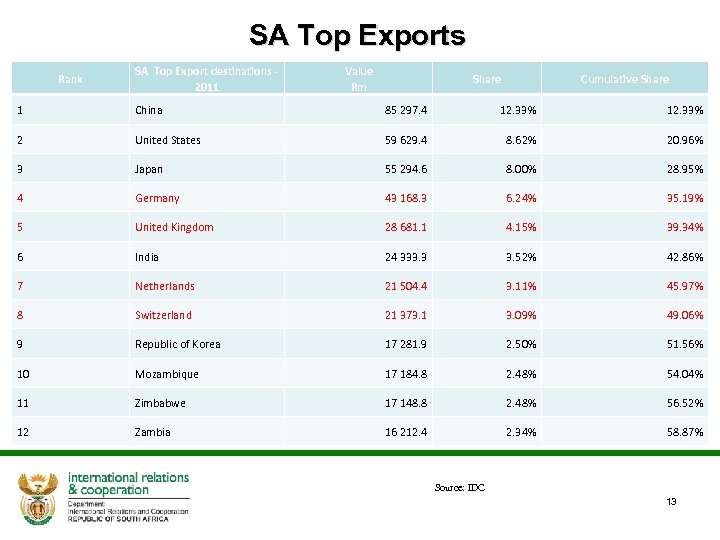 SA Top Exports Rank SA Top Export destinations 2011 Value Rm Share Cumulative Share