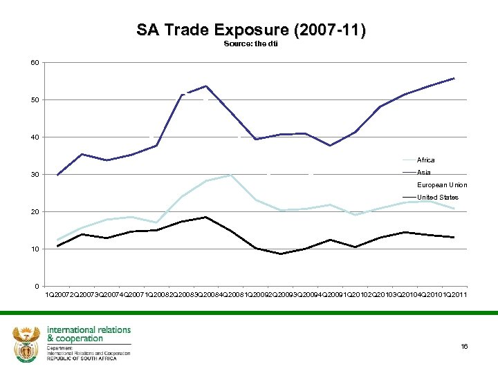 SA Trade Exposure (2007 -11) Source: the dti 60 50 40 Africa 30 Asia
