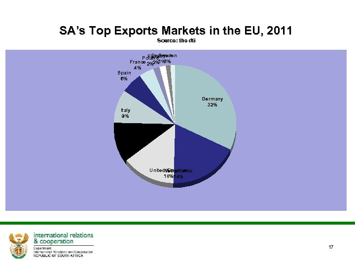 SA's Top Exports Markets in the EU, 2011 Source: the dti Denmark Finland Poland.