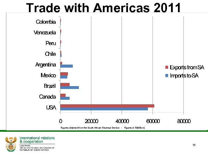 Trade with Americas 2011 Figures obtained from the South African Revenue Service - Figures