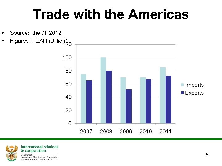 Trade with the Americas • • Source: the dti 2012 Figures in ZAR (Billion)