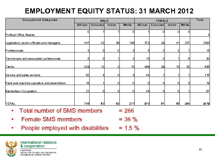 EMPLOYMENT EQUITY STATUS: 31 MARCH 2012 Occupational Categories MALE African Coloured Indian Total FEMALE