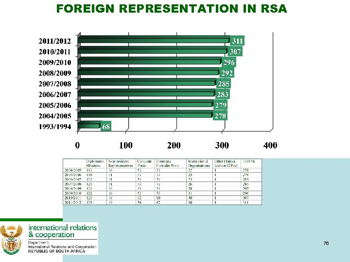 FOREIGN REPRESENTATION IN RSA 76