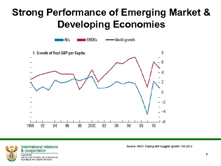 Strong Performance of Emerging Market & Developing Economies Source: WEO- Coping with sluggish growth,