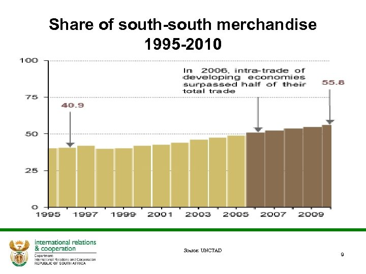Share of south-south merchandise 1995 -2010 Source: UNCTAD 9