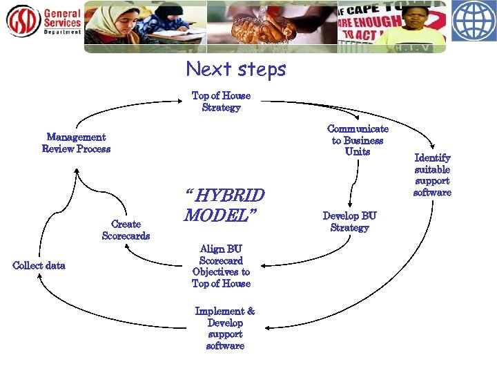 GSD Scorecard Development approach Next steps Top of House Strategy Communicate to Business Units