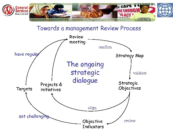 Towards a management Review Process Review meeting confirm have regular Targets Strategy Map Projects