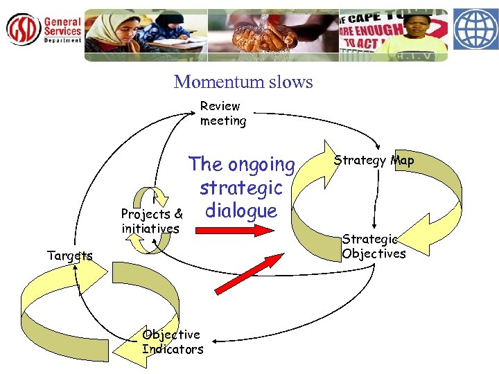 Momentum slows Review meeting The ongoing strategic dialogue Projects & initiatives Targets Objective Indicators