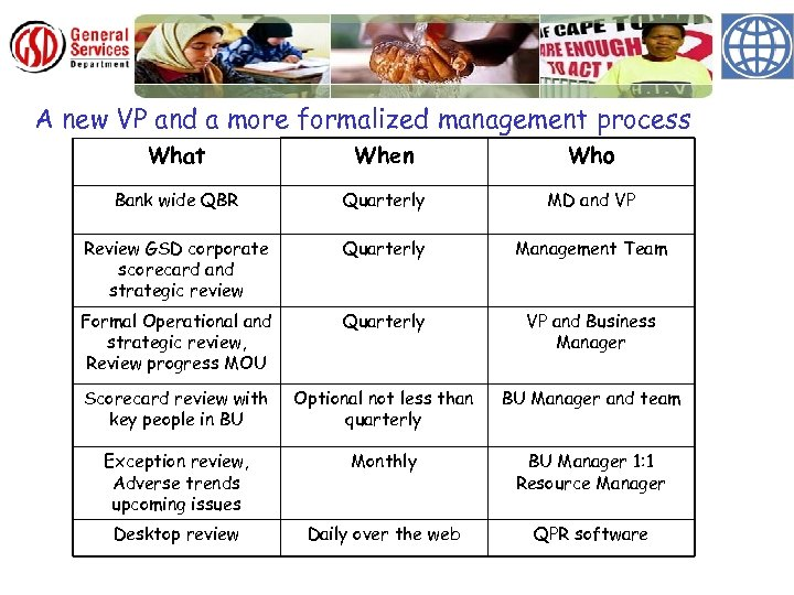 A new VP and a more formalized management process What When Who Bank wide