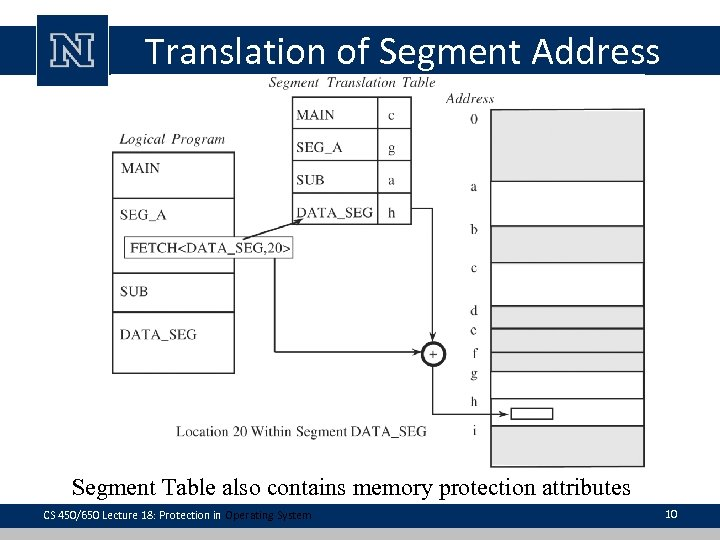 Translation of Segment Address Segment Table also contains memory protection attributes CS 450/650 Lecture