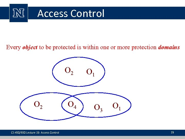 Access Control Every object to be protected is within one or more protection domains