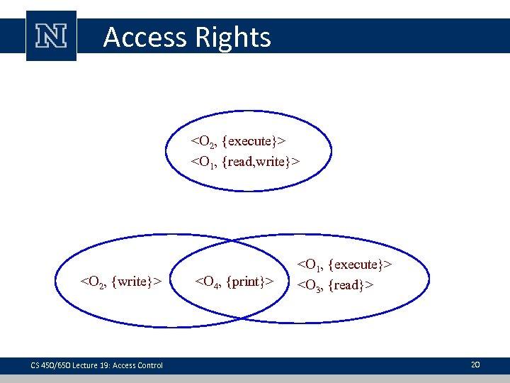 Access Rights <O 2, {execute}> <O 1, {read, write}> Domain 3 Domain 2 <O