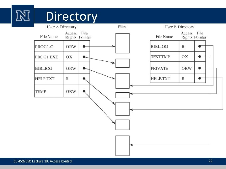 Directory CS 450/650 Lecture 19: Access Control 22