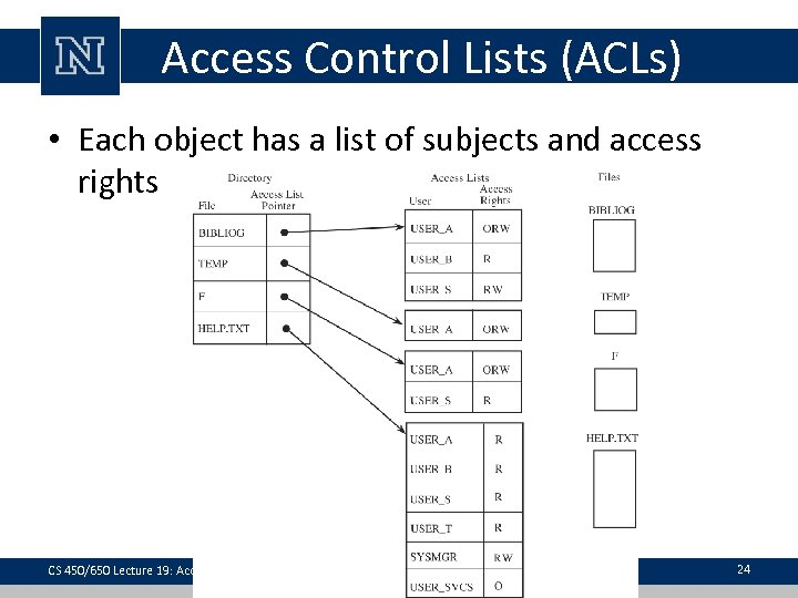 Access Control Lists (ACLs) • Each object has a list of subjects and access