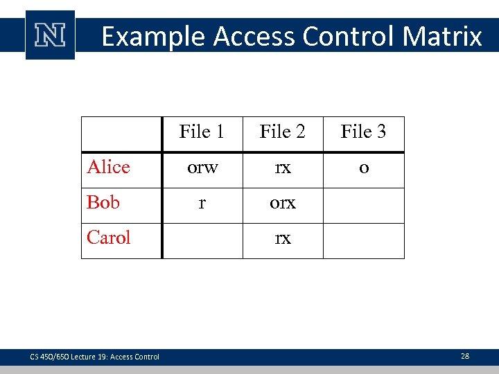 Example Access Control Matrix File 1 File 2 File 3 Alice orw rx o