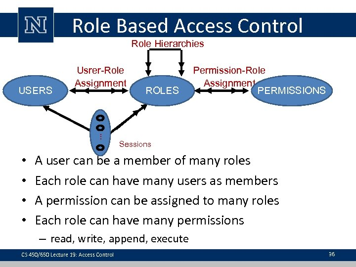 Role Based Access Control Role Hierarchies ROLES Permission-Role Assignment PERMISSIONS . . . USERS