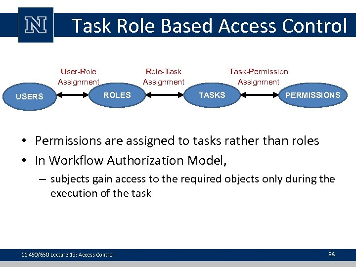 Task Role Based Access Control User-Role Assignment USERS Role-Task Assignment ROLES Task-Permission Assignment TASKS