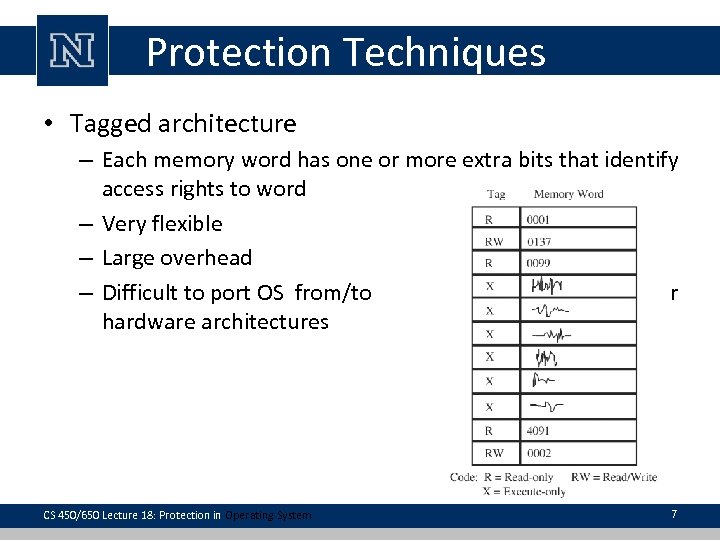 Protection Techniques • Tagged architecture – Each memory word has one or more extra