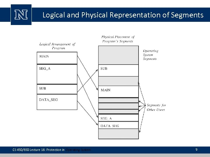 Logical and Physical Representation of Segments CS 450/650 Lecture 18: Protection in Operating System