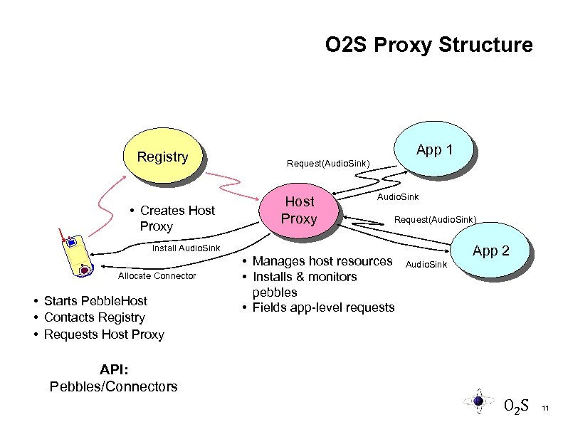 O 2 S Proxy Structure Registry • Creates Host Proxy App 1 Request(Audio. Sink)