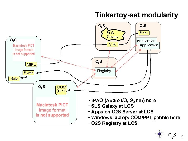 Tinkertoy-set modularity O 2 S SLS Galaxy O 2 S V. R. Shell Application