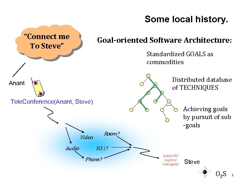 """Some local history. """"Connect me To Steve"""" Goal-oriented Software Architecture: Standardized GOALS as commodities"""