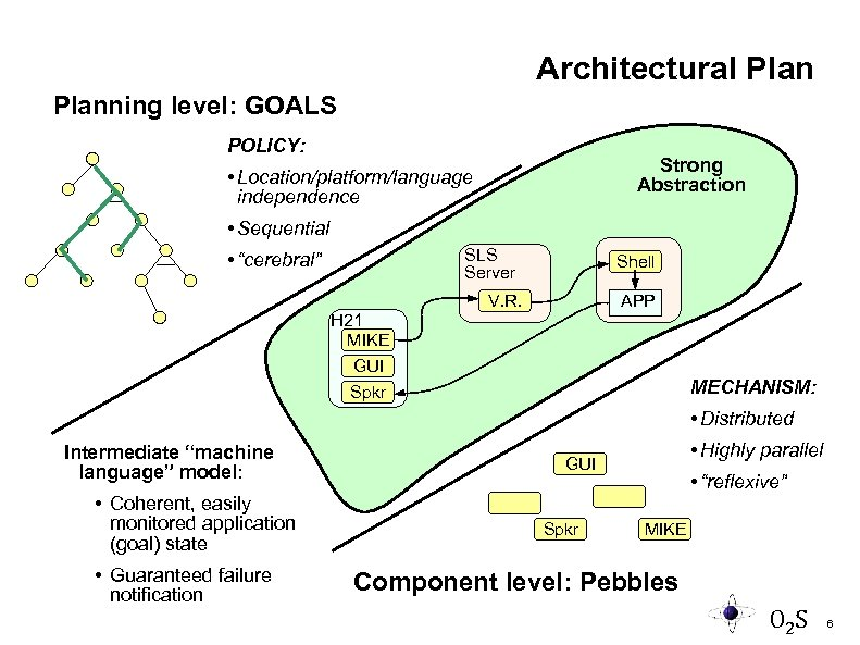 Architectural Planning level: GOALS POLICY: Strong Abstraction • Location/platform/language independence • Sequential SLS Server