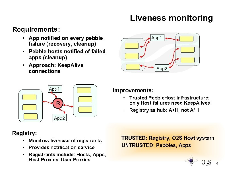 Liveness monitoring Requirements: • App notified on every pebble failure (recovery, cleanup) • Pebble