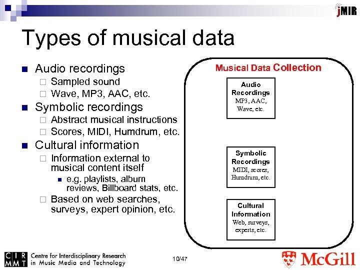Surveys of external sound