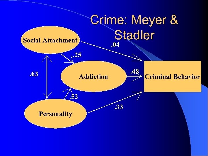 Crime: Meyer & Stadler Social Attachment . 04 . 25. 63 . 48 Addiction.
