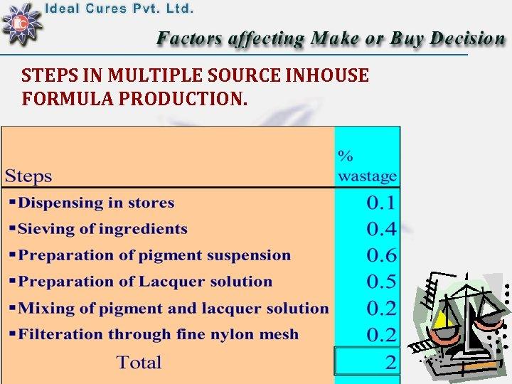 STEPS IN MULTIPLE SOURCE INHOUSE FORMULA PRODUCTION.