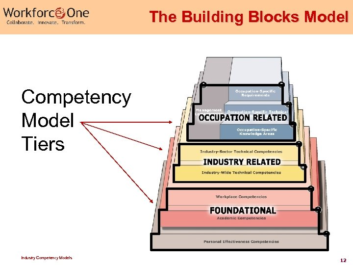The Building Blocks Model Competency Model Tiers Industry Competency Models 12