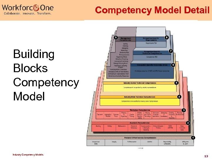 Competency Model Detail Building Blocks Competency Model Industry Competency Models 13