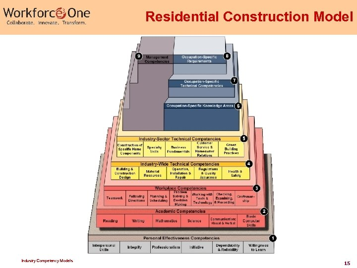 Residential Construction Model Industry Competency Models 15