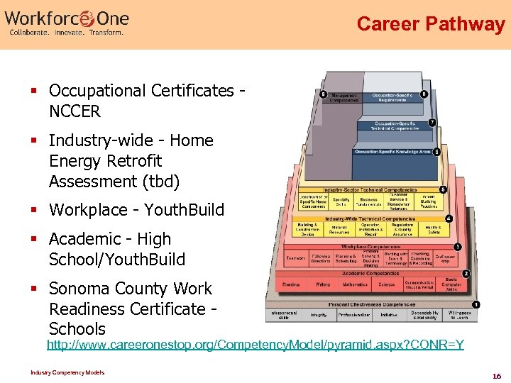 Career Pathway § Occupational Certificates - NCCER § Industry-wide - Home Energy Retrofit Assessment