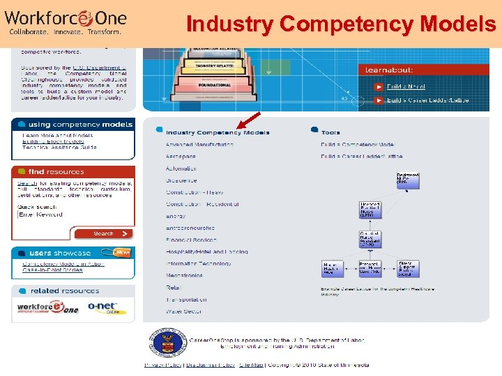Industry Competency Models 19