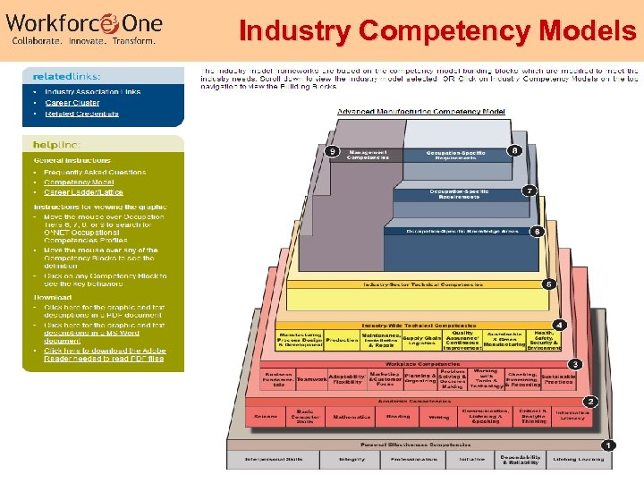 Industry Competency Models 21