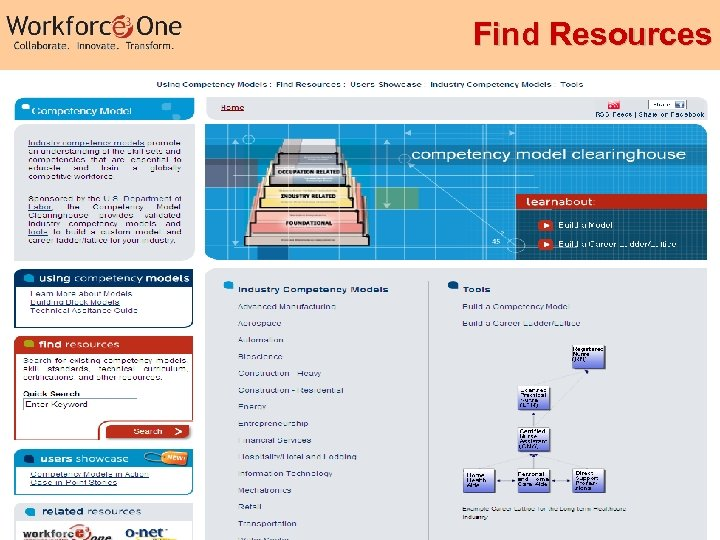 Find Resources Industry Competency Models 25