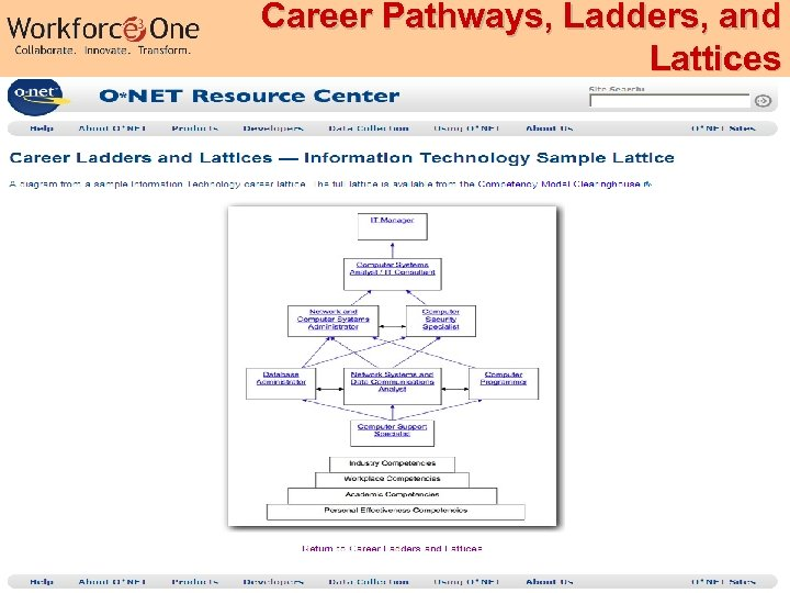 Career Pathways, Ladders, and Lattices Industry Competency Models 38