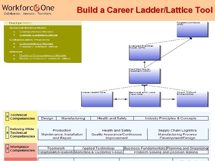 Build a Career Ladder/Lattice Tool Industry Competency Models 41