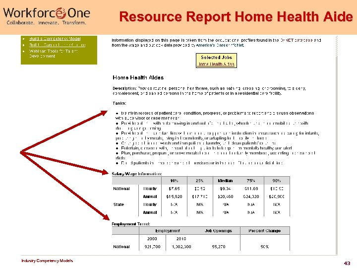 Resource Report Home Health Aide Industry Competency Models 43
