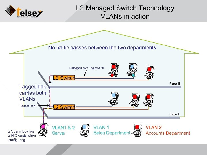 ENTERPRISE PRODUCTS SWITCHES OSI Seven Layer Model