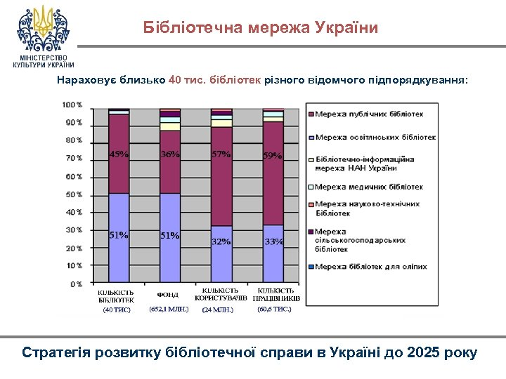 Бібліотечна мережа України Нараховує близько 40 тис. бібліотек різного відомчого підпорядкування: Стратегія розвитку бібліотечної