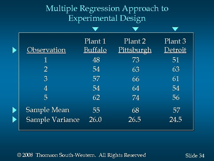 Multiple Regression Approach to Experimental Design Observation 1 2 3 4 5 Sample Mean