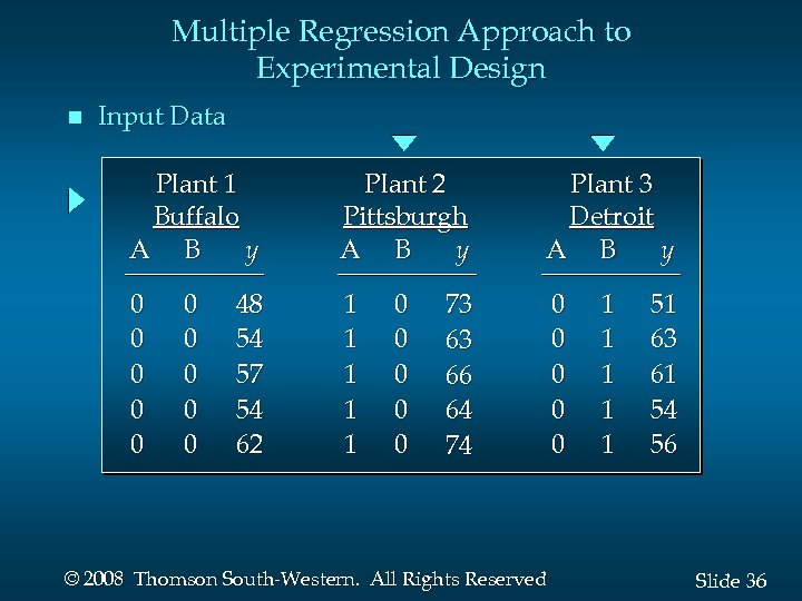 Multiple Regression Approach to Experimental Design n Input Data Plant 1 Buffalo A B
