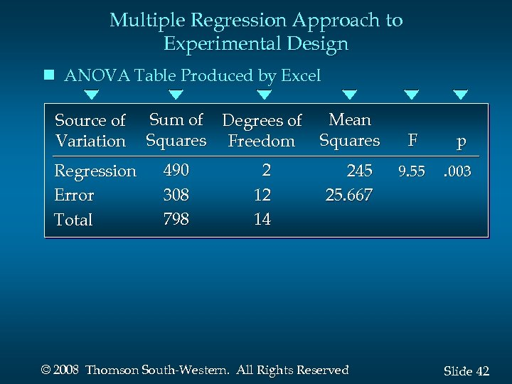Multiple Regression Approach to Experimental Design n ANOVA Table Produced by Excel Source of