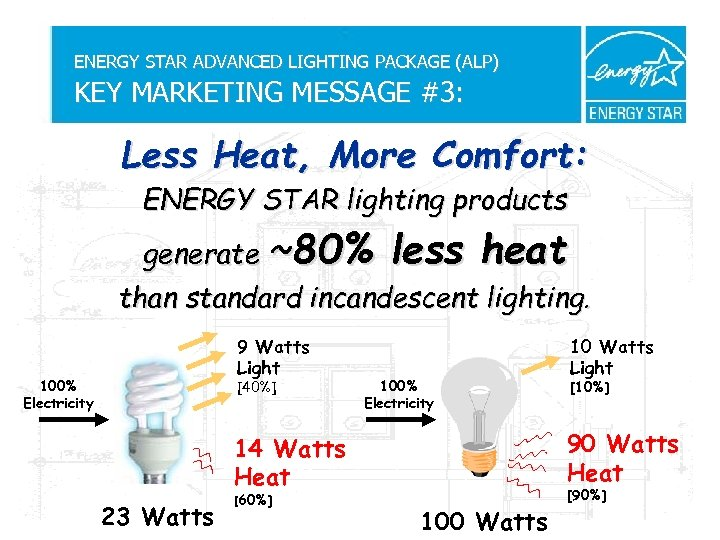 ENERGY STAR ADVANCED LIGHTING PACKAGE (ALP) KEY MARKETING MESSAGE #3: Less Heat, More Comfort: