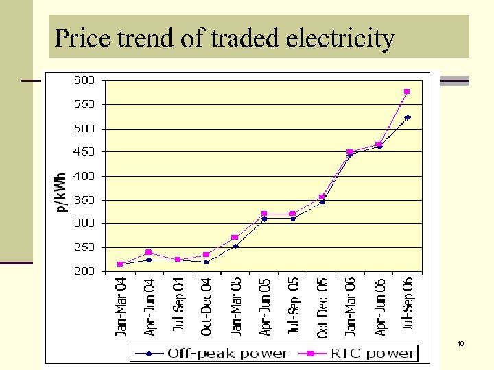 Price trend of traded electricity 10