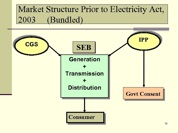 Market Structure Prior to Electricity Act, 2003 (Bundled) CGS SEB Generation + Transmission +