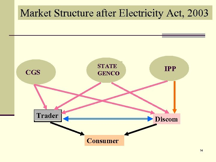 Market Structure after Electricity Act, 2003 CGS STATE GENCO Trader IPP Discom Consumer 14